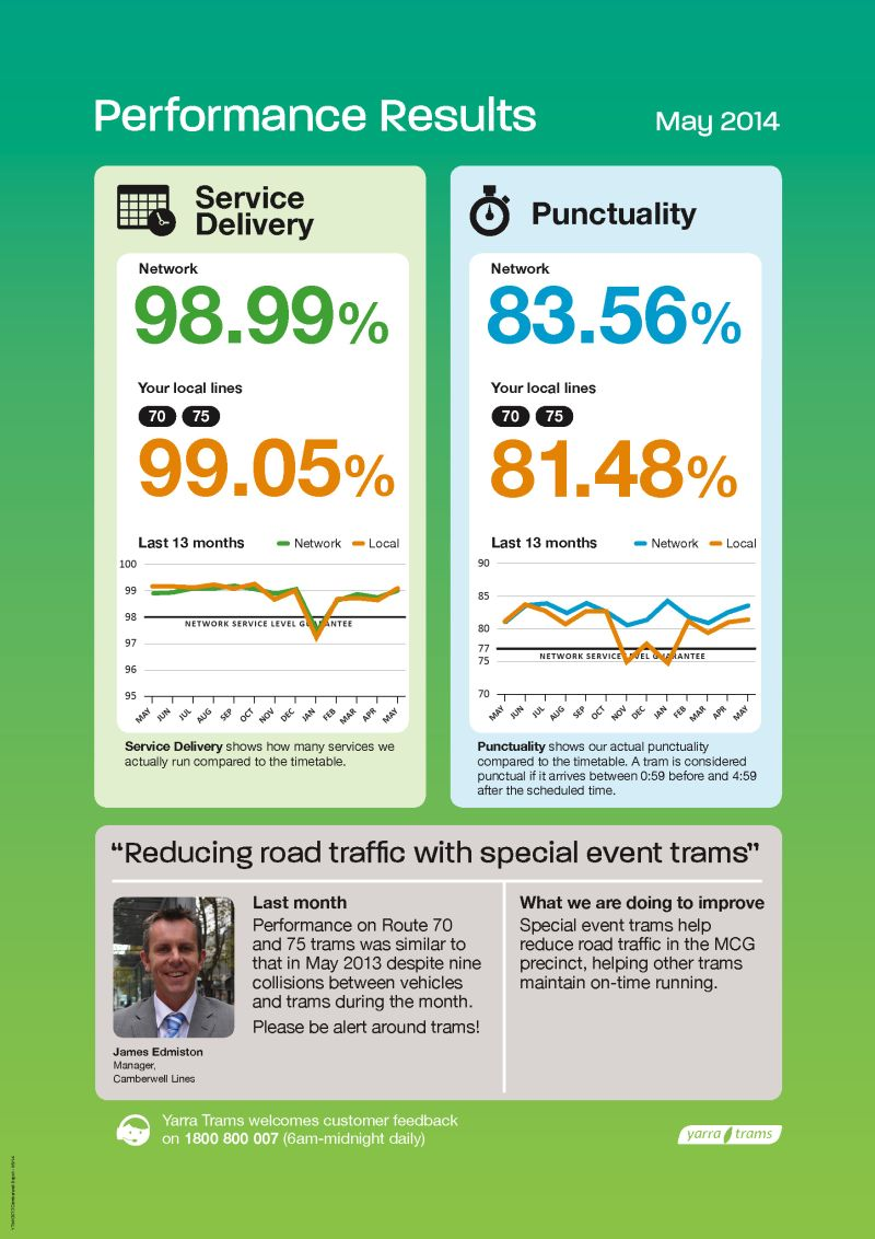 Camberwell Depot performance results