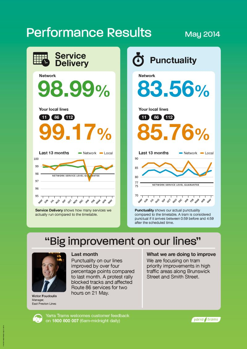 East Preston Depot performance results