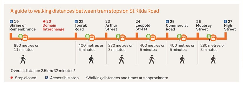 MTP St Kilda Rd Diversion walking distances