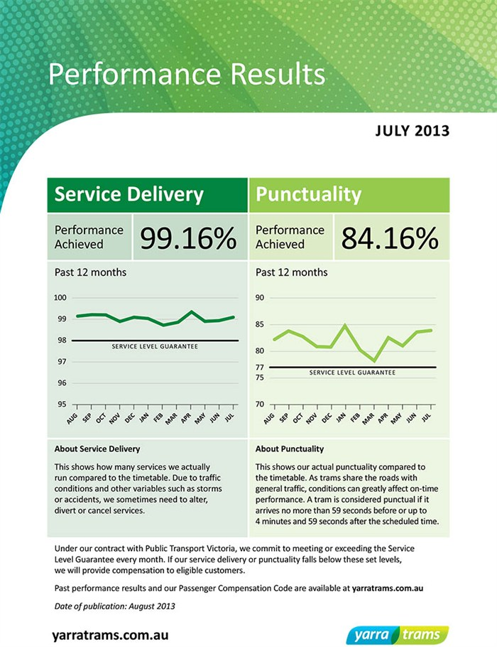 July 2013 performance results